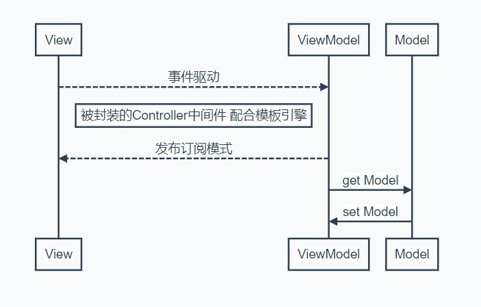 MVVM功能图2