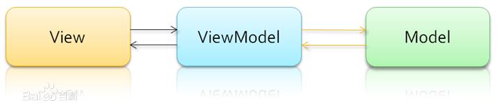 MVVM功能图1